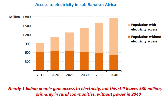 Access to electricity in Sub-Saharan Africa [IEA].