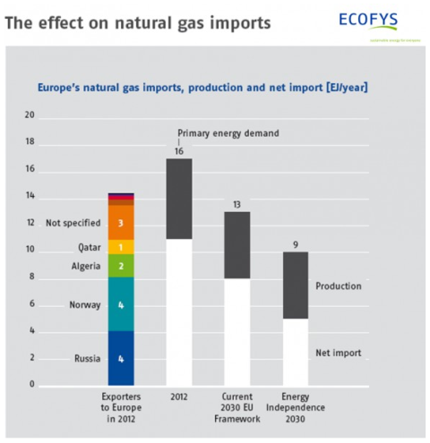 Europe's natural gas dependency in 2012 and under future scenarios. [Ecofys]