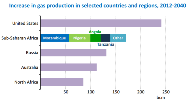 Increase in gas production in selected countries and regions (2012-2040) [IEA]