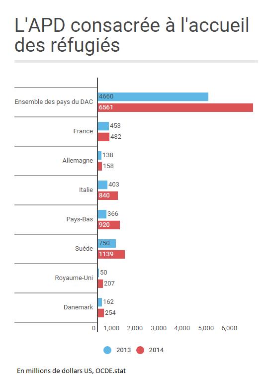 Les montants de l'aide publique au développement affectés à l'accueil des réfugiés on augmenté entre 2014 et 2015 dans de nombreux pays européens.